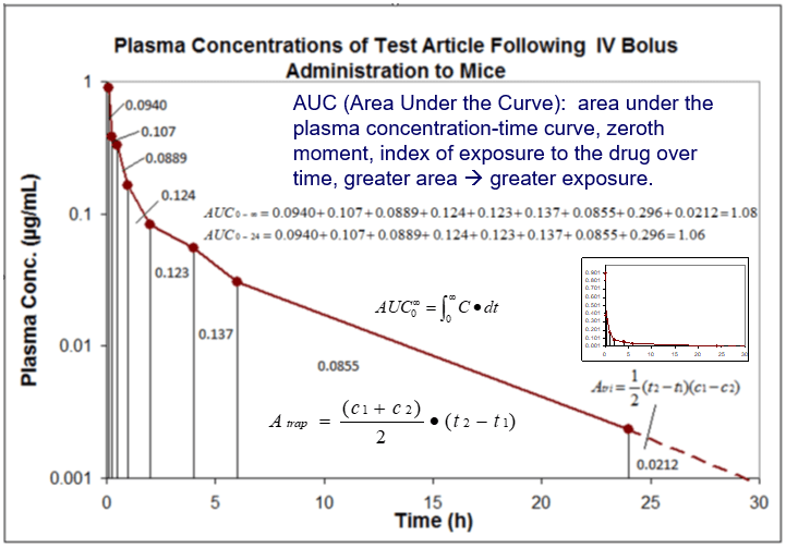 Calculation of AUC using the linear-linear trapezoidal rule with time extrapolation to infinity.