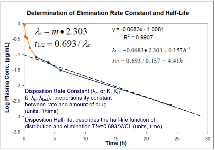 Calculation of Elimination Rate Constant and Half-Life.