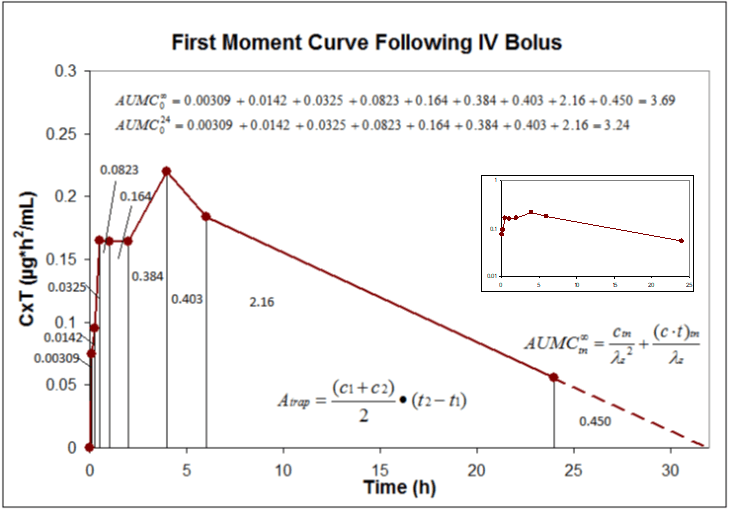 Calculation of AUMC using the first moment curve